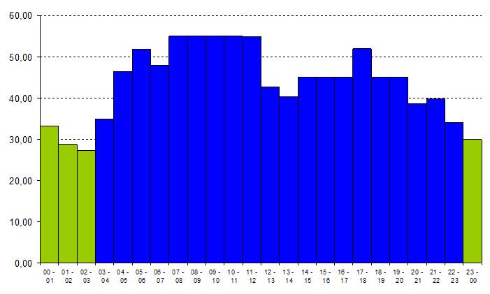 Kuvassa tyypillinen tukkusähkön hinnanvaihtelu vuorokauden eri aikoina. Vihreällä neljä halvinta tuntia.