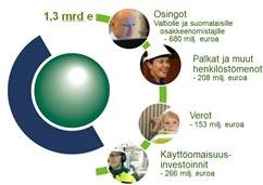 Fortumin-suomalaiseen-yhteiskuntaan-tuomat-rahavirrat-2013