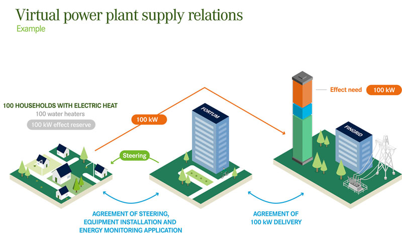 discussions during almedalsveckan the role of fortum virtual power hydrogen-powered electricity plants virtual power plant diagram #36