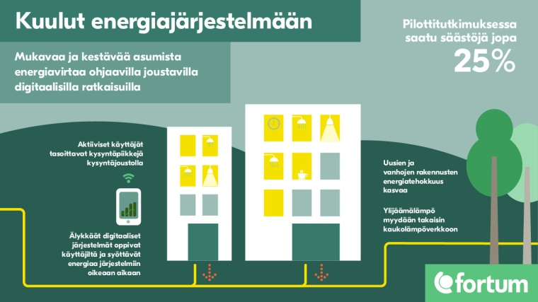 Fortum_Role_of_energy_user_FI